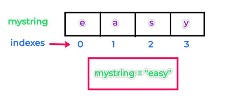 string_index